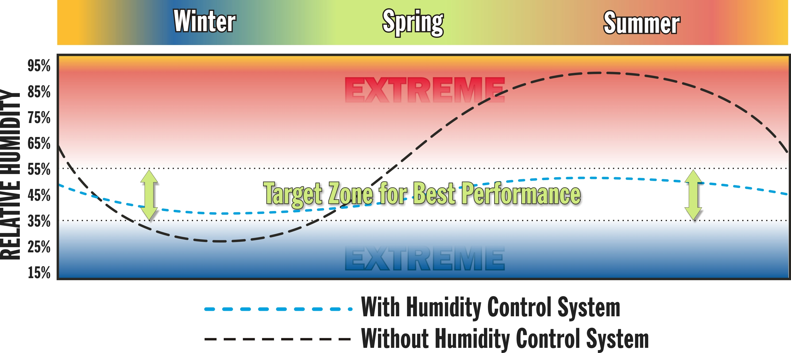 relative humidity We describe how much water vapor is in the air by using the term relative  humidity relative humidity tells us how much water vapor is in the air, compared  to.